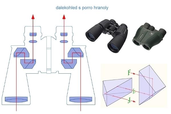 Dalekohledy - porro harnoly